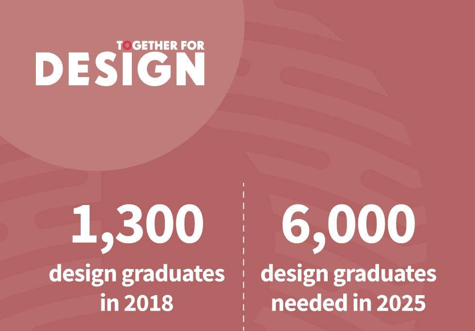 #TogetherForDesign forecasts the demand for design skills to 2025.